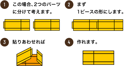 1.2つのパーツに分けて考えます。 2.1ピースの形にします。 3.貼りあわせれば 4.完成